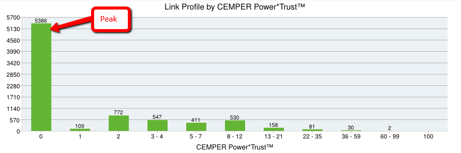 power-trust
