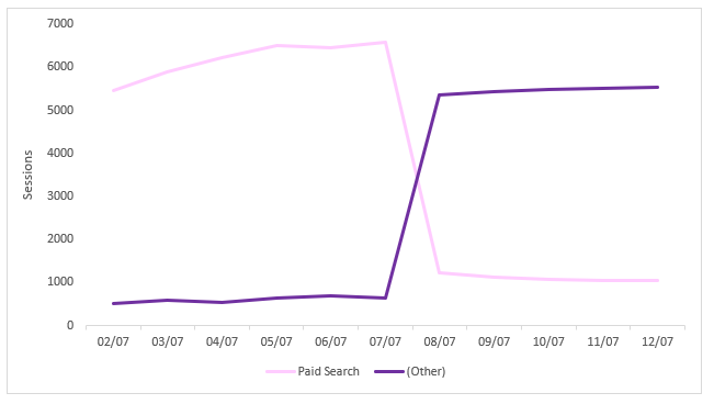 Google Analytics graph showing spike in traffic due to 'other' channel