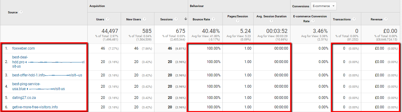 Google Analytics screen shot of example spam names