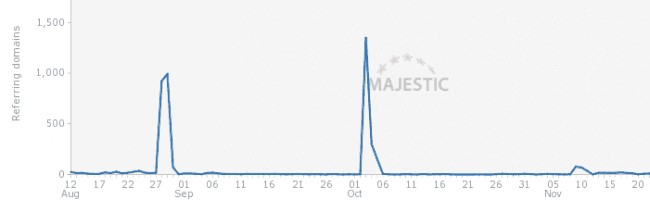 Link spikes from black hat seo