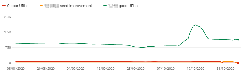 CLS URLs and their performance
