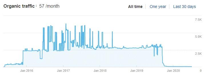 Traffic drop of a hacked website