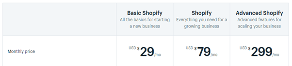 Prices of Shopify