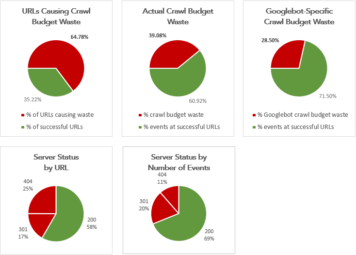 Pie charts displaying search bot log file data
