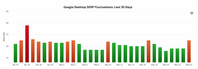 SERP fluctuation graph