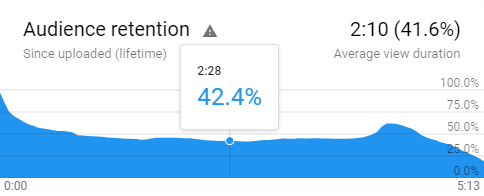 YouTube Analytics graph of a video's audience retention